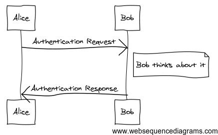 web sequence diagrams : omnigraffle sequence diagram - findchart.co